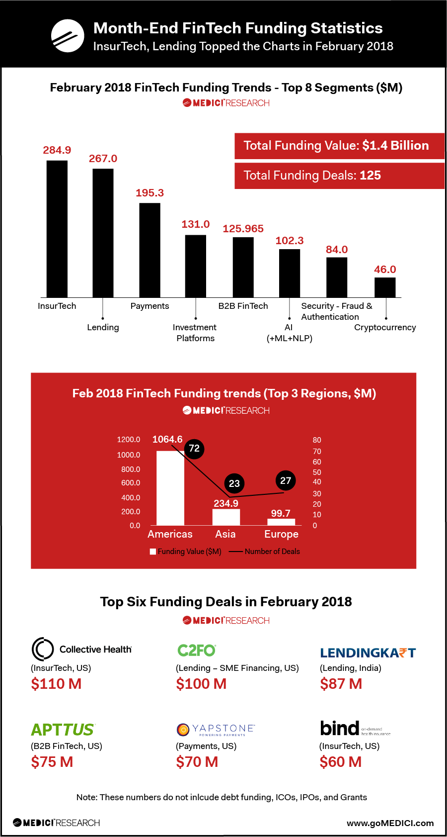 Significant growth in funding for FinTech startups in February 2018